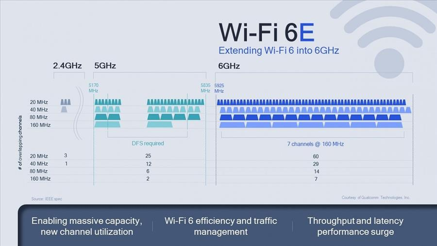 Extending-Wi-Fi-6-Into-6GHz